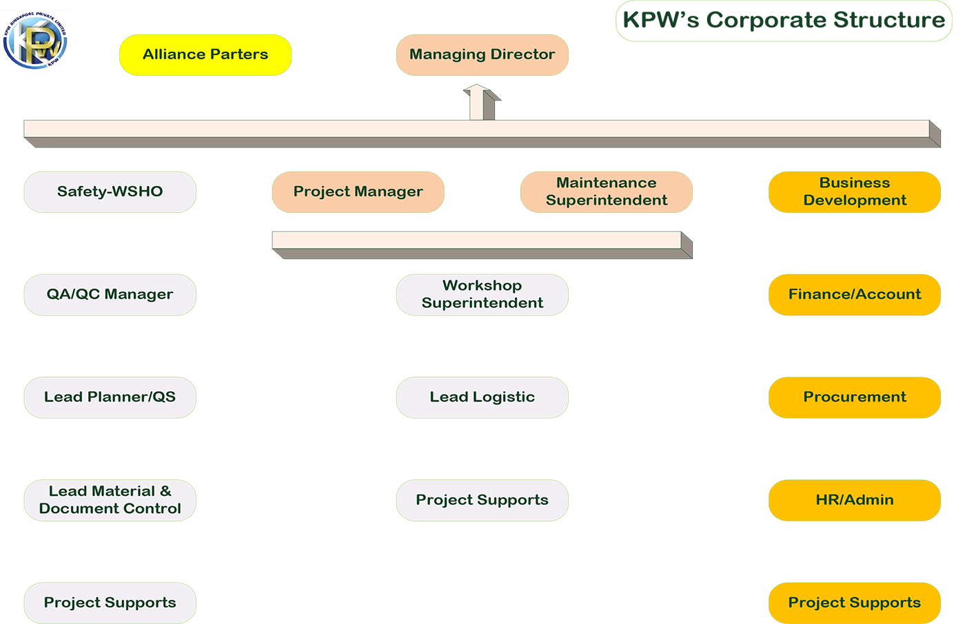 KPW_OrganisationStructure_CorporateStructure_1400px_001