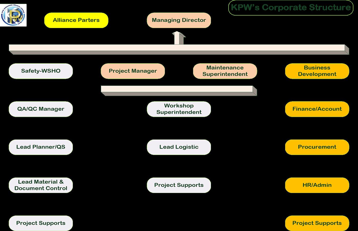 KPW_OrganisationStructure_CorporateStructure_1400px_001